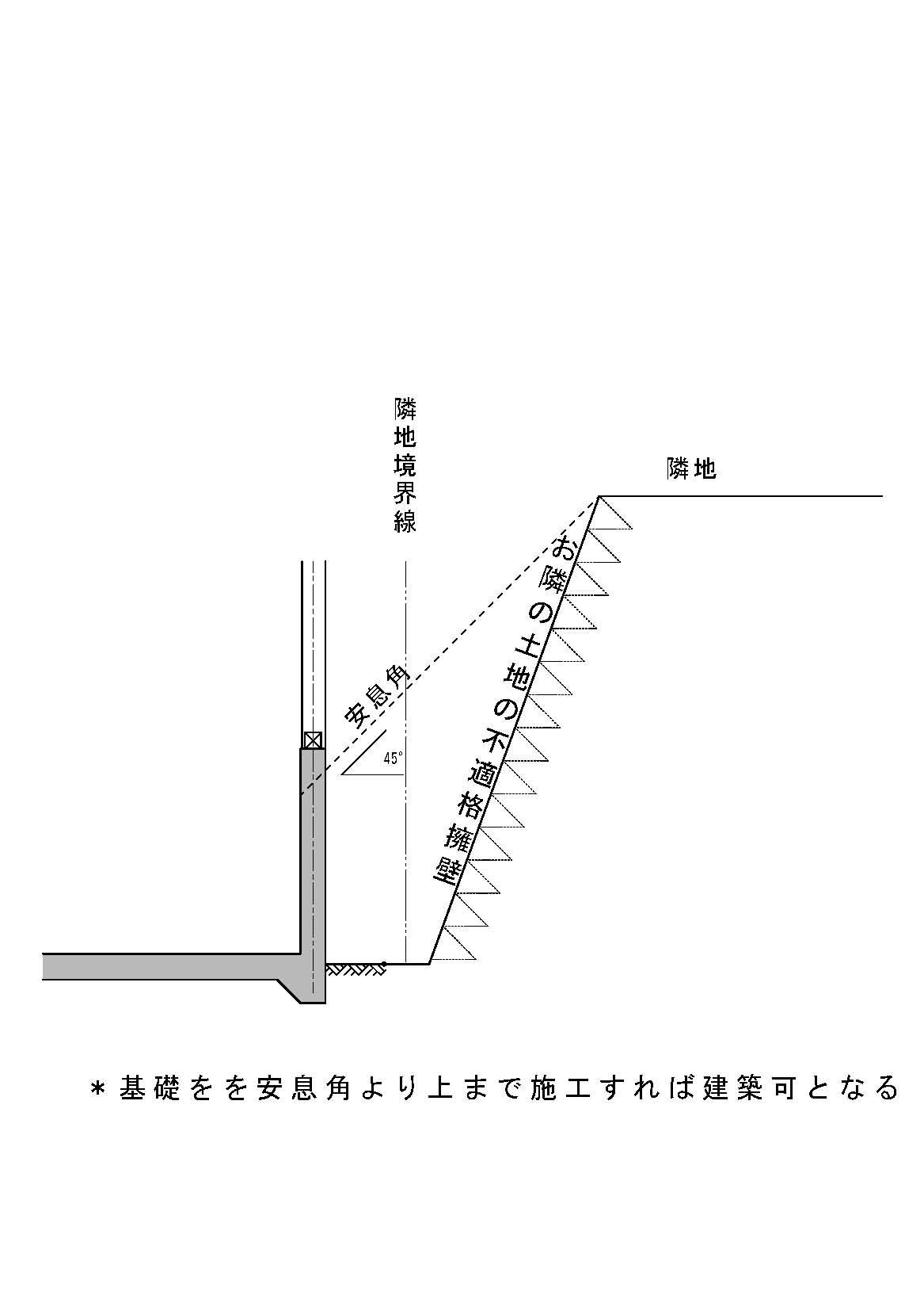 がけ条例 横浜 東京